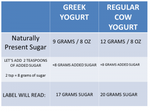 Yogurt final chart without red